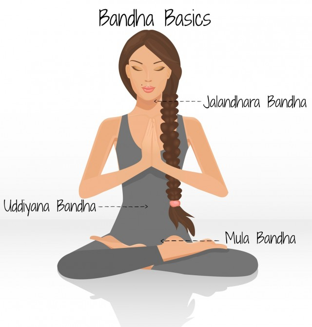 Bandhas - Internal Energy Locks